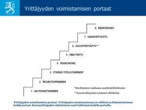 """""""Yrittäjyyden voimistamisen portaat ja mentorointi"""""""