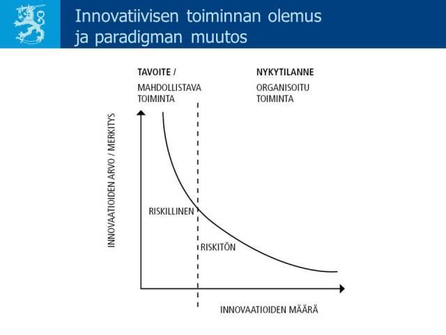 Innovatiivisuuden olemus ja paradigman muutos. Karjula, Myllylä / VNK 12/2006, s. 31. Dia kirjan julkistamistilaisuudesta 18.10.2006.