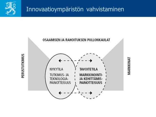 Innovaatioympäristön vahvistaminen. Karjula & Myllylä / VNK 12/2006, s. 40, Kuvio 6. Dia loppuraportin julkistamistilaisuudesta 18.10.2006.