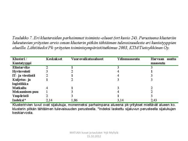 Aluekehitys ja kasvuklusterit, pk-paneelin mukaan, Taulukko 7.