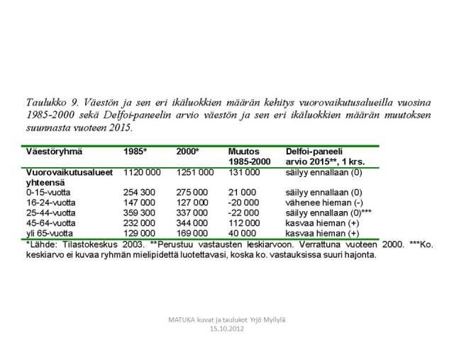 Väestöennusteet, vuorovaikutusalueet, Delfoi, Taulukko 9.