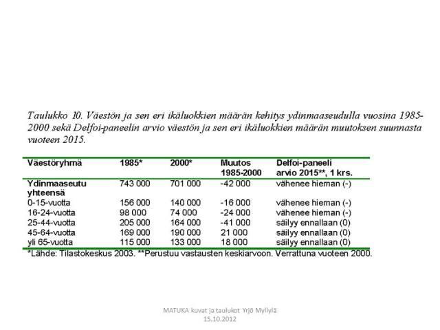 Väestöennuste, vuorovaikutusalue, Delfoi, Taulukko 10.