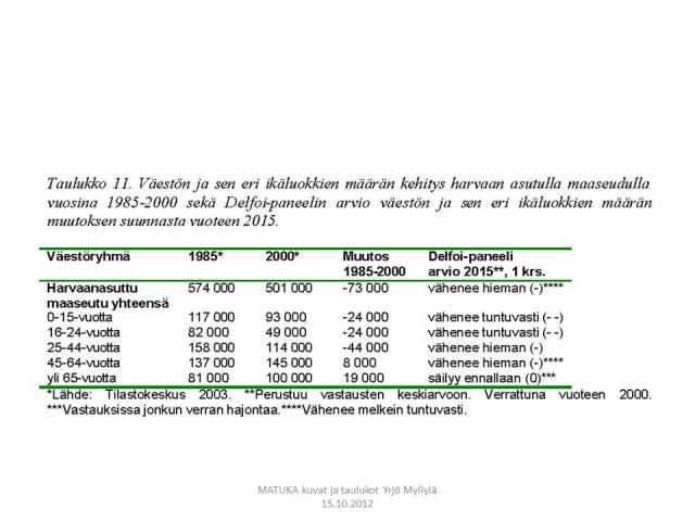 Väestöennuste, ydinmaaseutu, Delfoi, Taulukko 11.
