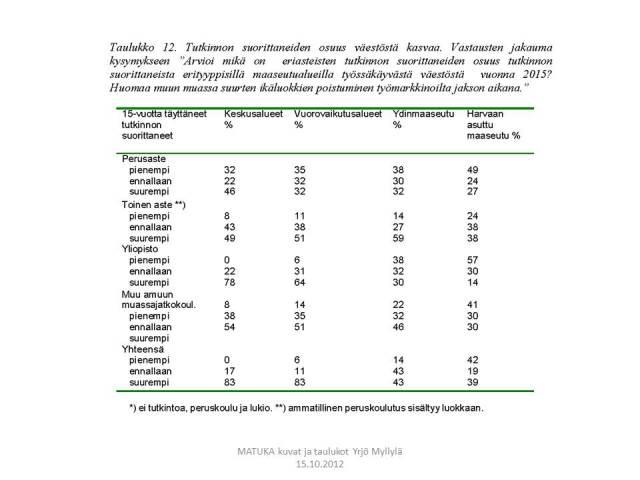Koulutusaste, kuntatyypit, Delfoi, Taulukko 12.