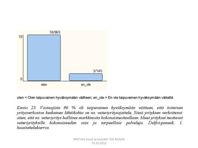 Veturiyritykset ja verkostoituminen, Aluekehitys, Delfoi, Kuvio 25.
