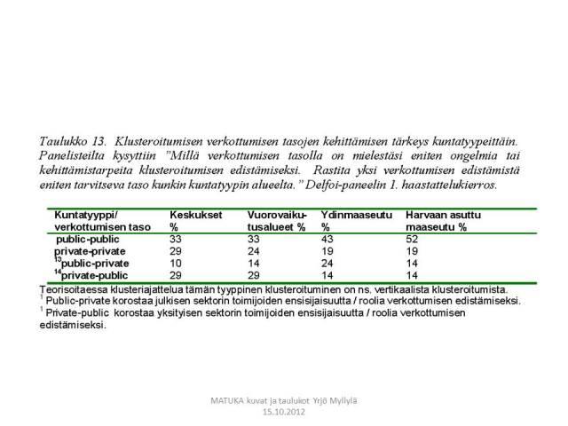 Verkostoituminen, pullonkaulat, Aluekehitys, Delfoi, Taulukko 13.