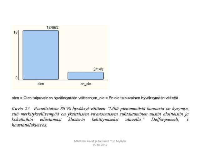 Innovaatioympäristö, innovatiinen kunta, Aluekehitys, Delfoi, Kuvio 27.