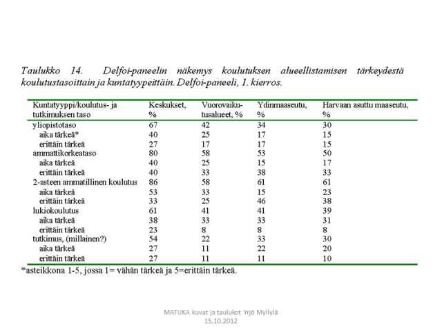 Alueellistaminen, koulutusasteet, Aluekehitys, Delfoi, Taulukko 14.