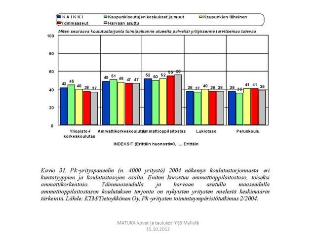 Koulutusasteet, Aluekehitys, Delfoi, pk-yrityspaneeli, Kuvio 31.