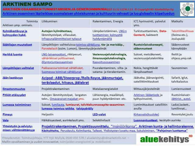 Arktinen Sampo, RD Aluekehitys Oy 30.3.2013